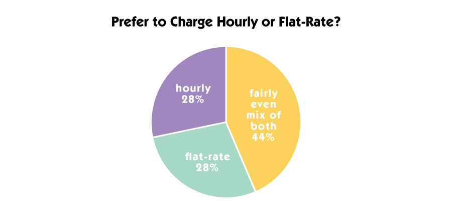 Flat Rate vs Hourly-01.jpg