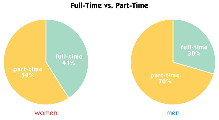 Part-time vs Full-time-01.png